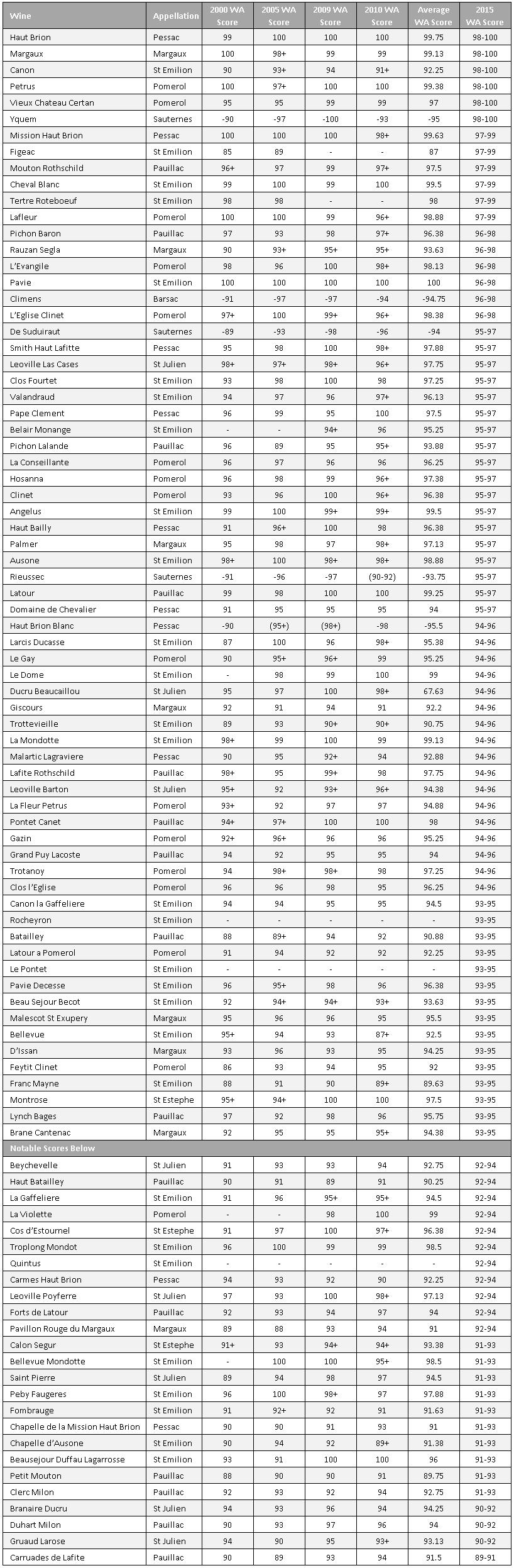 NM Scores