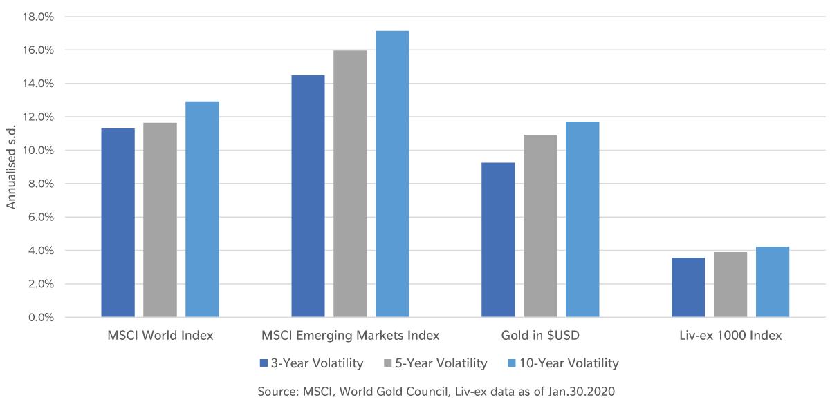 Volatilità Liv-ex
