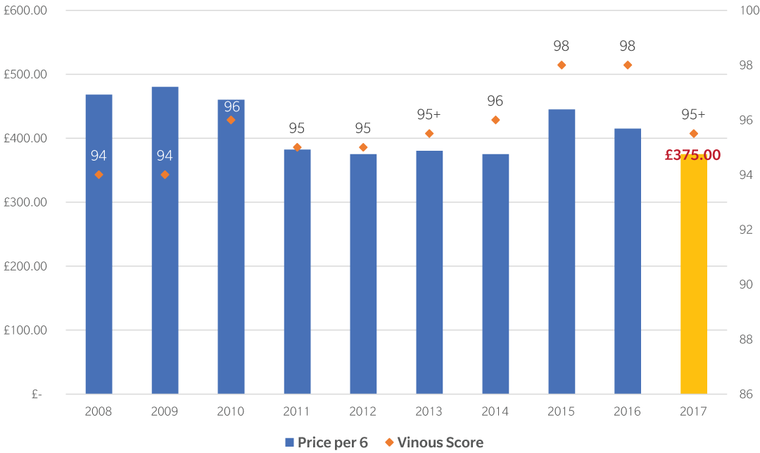 Tignanello 2017 Graph 1