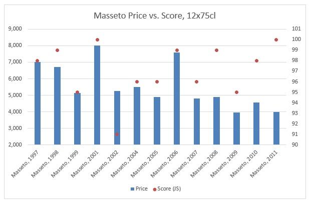 Masseto Price vs. Score, 12x75cl
