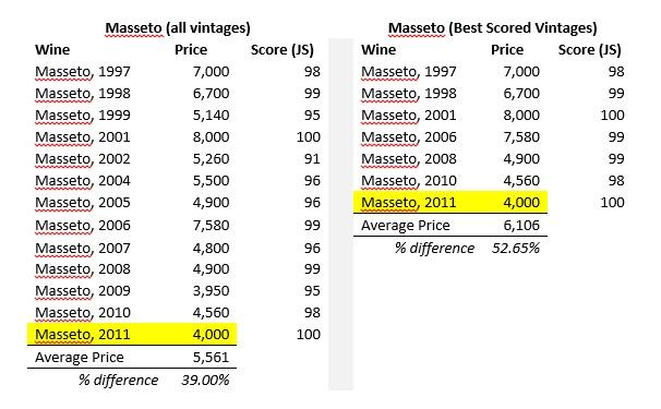 Masseto vintage prices 1997-2011