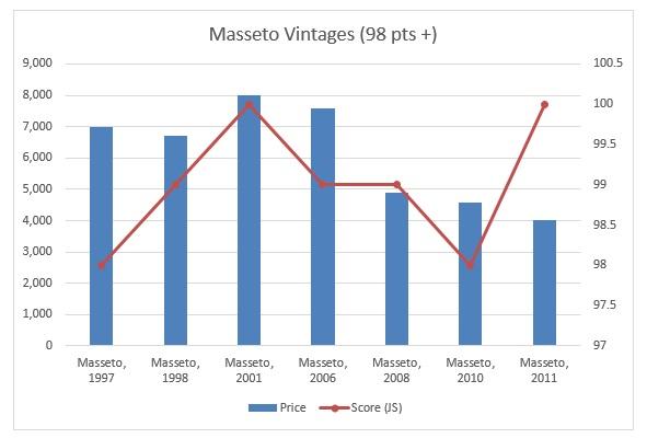 Masseto vintages 98 pts+