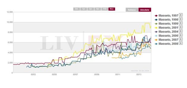 Liv-ex graph